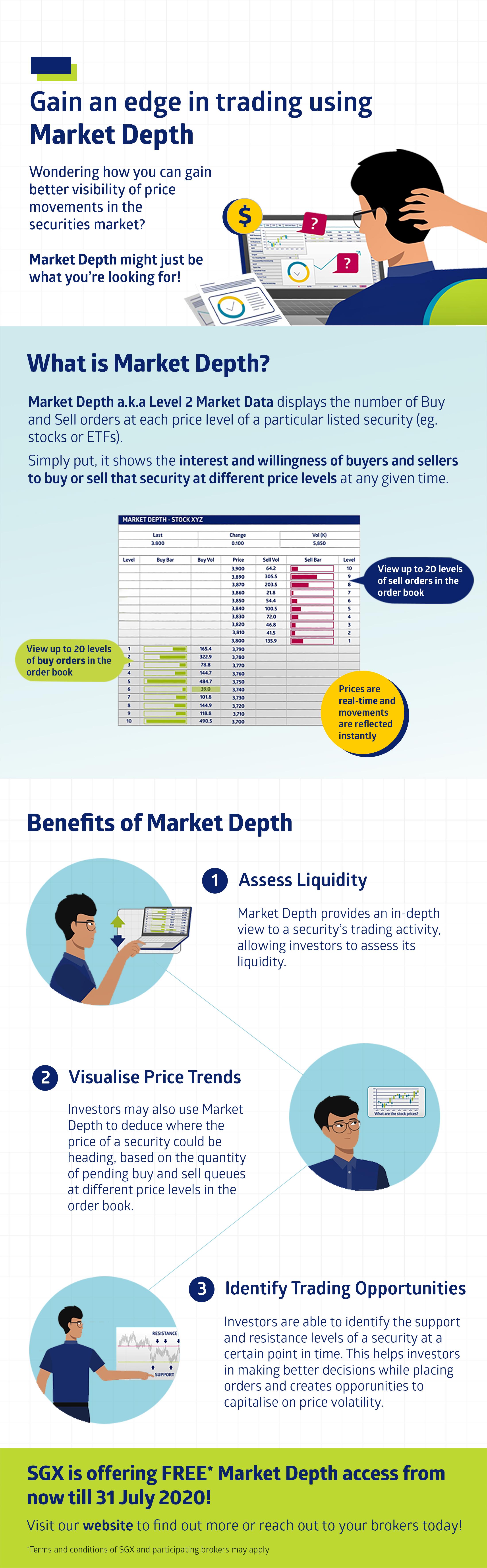 Your Guide to Understanding Market Depth