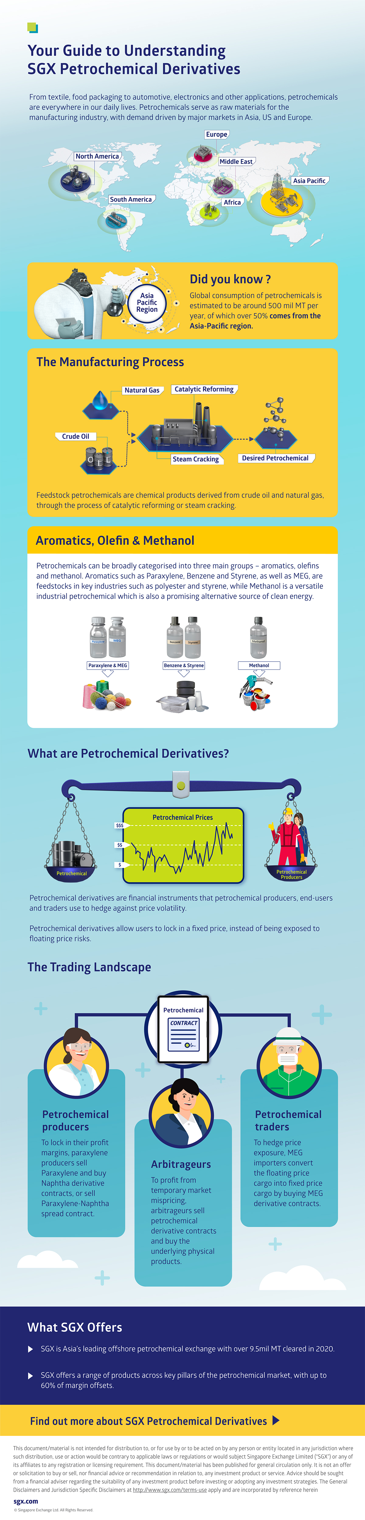 Your Guide to Understanding SGX Petrochemical Derivatives